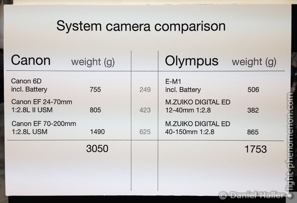 Canon vs. Olympus Weight Comparison, Photokina 2014, light-phenomenon.com, Daniel Haller
