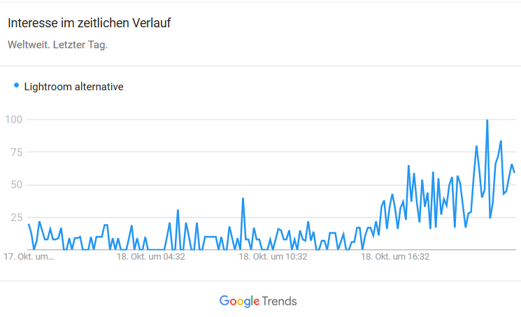 "Google Trends: Trending ""Lightroom alternative"""